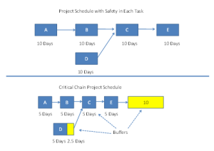 Critical Chain Project Schedule